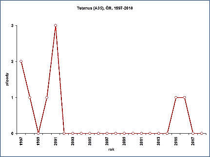 obrázek 1 k článku Tetanus
