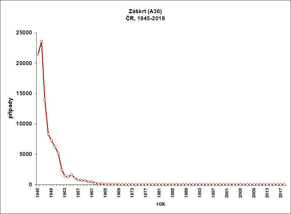 obrázek 1 k článku Záškrt (difterie)