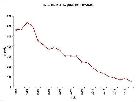 obrázek 1 k článku Virová hepatitida B (žloutenka typu B)