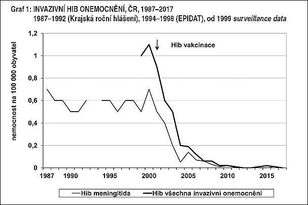 obrázek 1 k článku Onemocnění vyvolaná Haemophilus influenzae typu B (Hib)